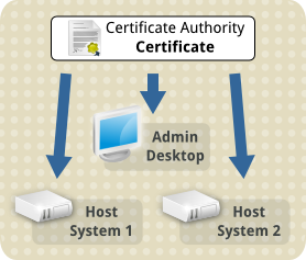 Tls ca cert needing transfer to all three computers.png