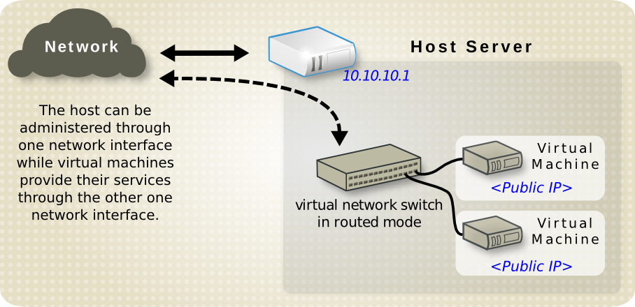Virtual network in routed mode Data center.png
