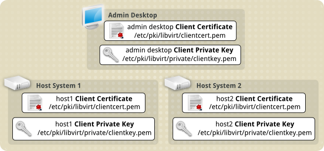 Tls client cert on both hosts and admin desktop.png