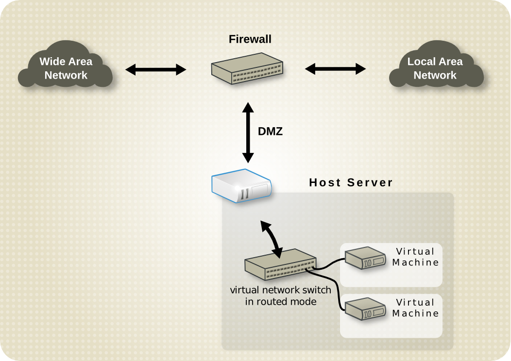 Virtual network in routed mode DMZ.png