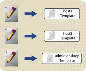 Tls text editor creates three template files.png