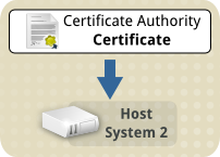 Tls ca cert transfer to host2.png