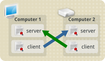 Tls concepts basic client and server with both certs.png
