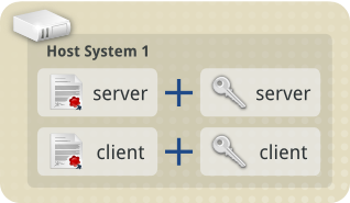 Tls concepts host1 with both certs and keys.png