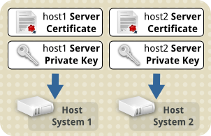 Tls server certs needing transfer.png