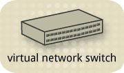 Virtual network switch by itself.png