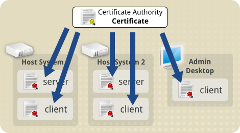 Tls concepts ca cert signs other certs.png