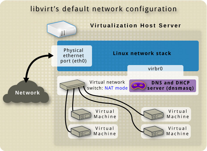 Virtual network default network overview.jpg