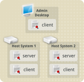 administration workstation establishes communication to both servers