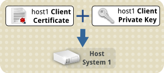 Tls client cert transfer to host1.png