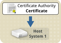 Tls ca cert transfer to host1.png