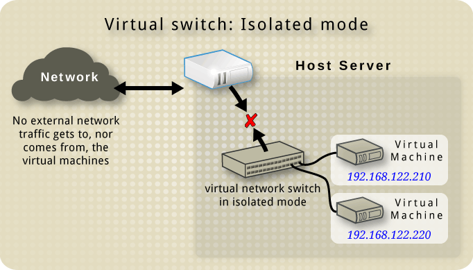 Virtual network switch in isolated mode.png