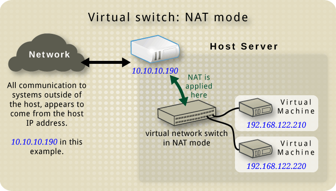 Host with a virtual network switch in nat mode and two guests.png