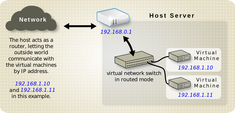 Virtual network in routed mode MAC restricted.png