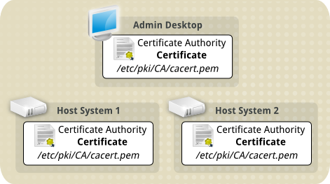 Tls ca cert on all three computers.png